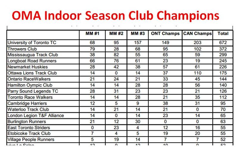 Indoor Champs Series.JPG