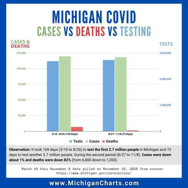 November 9 - Testing - MichiganCharts.png
