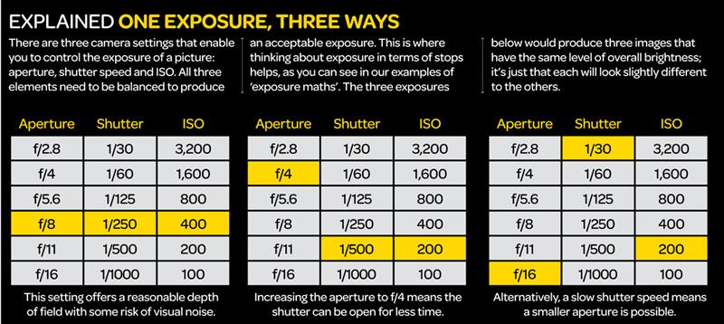 Understanding_exposure_cheat_sheet.jpg