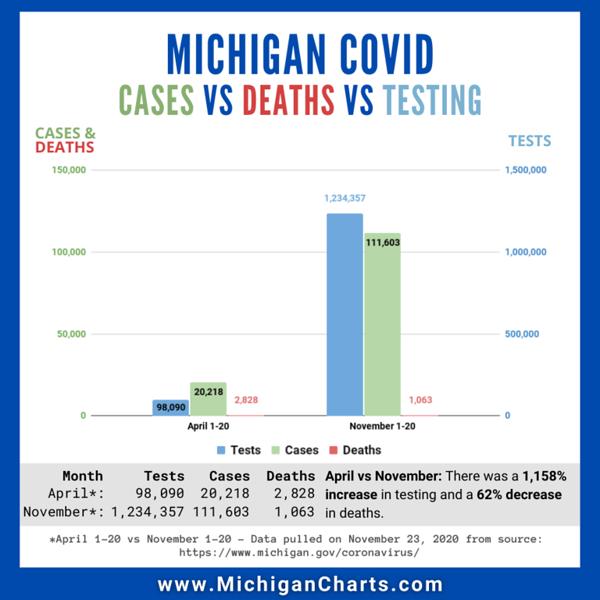 November 23 - Testing - MichiganCharts.png