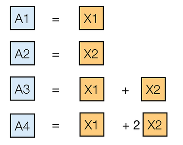Simple example of a (4,2) code
