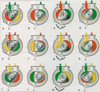 Wankel , Rotary valve Moto engines