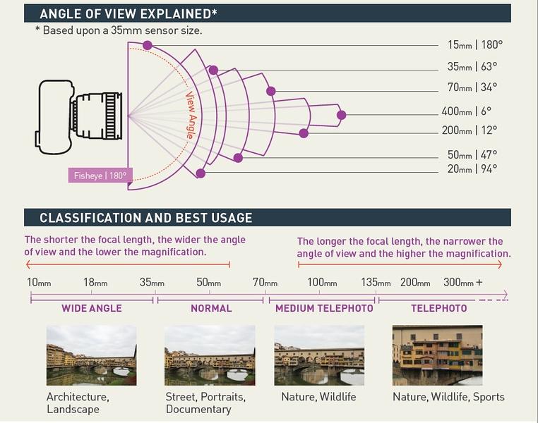 Lens-Focal-Length-2.jpg