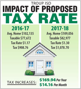 troup-chapel-hill-schools-to-ask-voters-for-higher-tax-rates