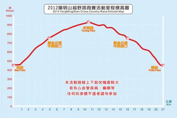 20120715 陽明山越野路跑