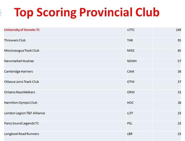 Indoor Champs Club Score.JPG