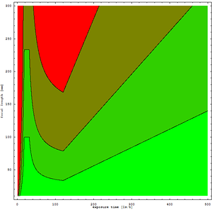 2D plot of ranges of good combinations of exposure time vs. focal length. Calibrated for the Pentax K-7 and its SR system. The bright green represents 1 µm blur or better (0.2 pixels), the red represents 5 µm blur or worse (1 pixels). The intermediate dark green region represents the standard 35mm 1/f rule.