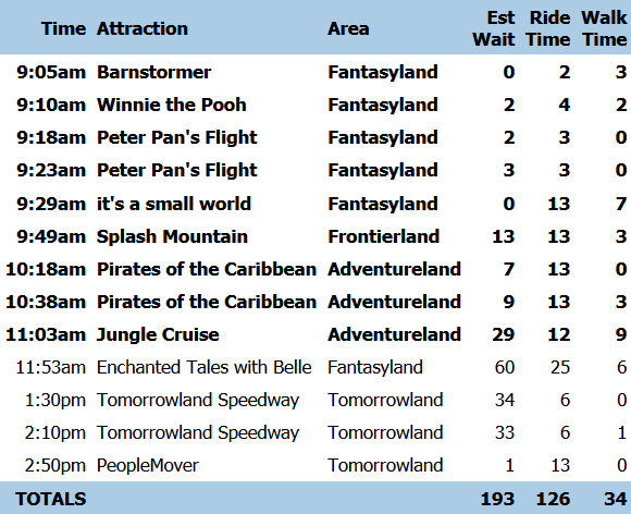 RideMax Sample Plan - No FastPass