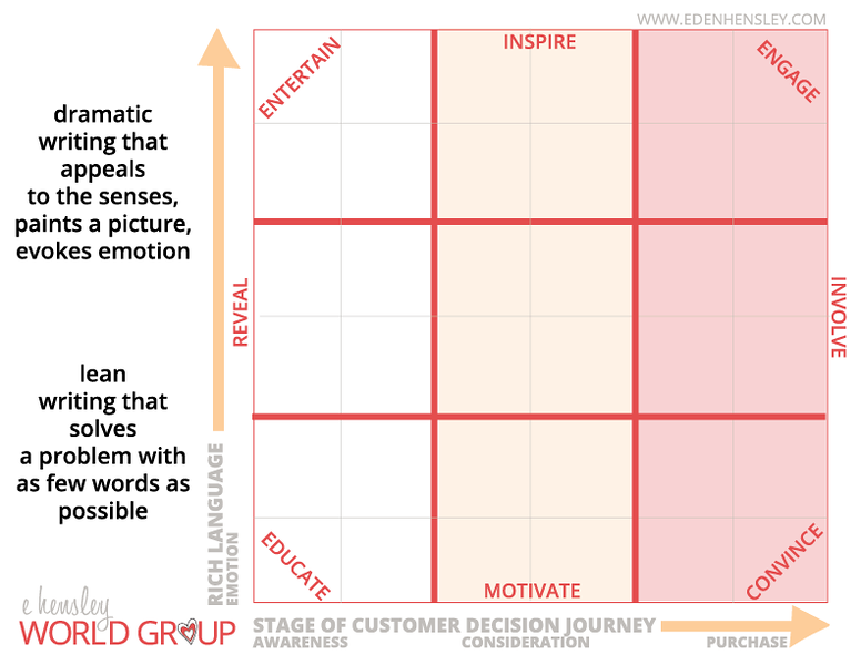 Using a Content Marketing Matrix to Balance Your Content and Your Asks