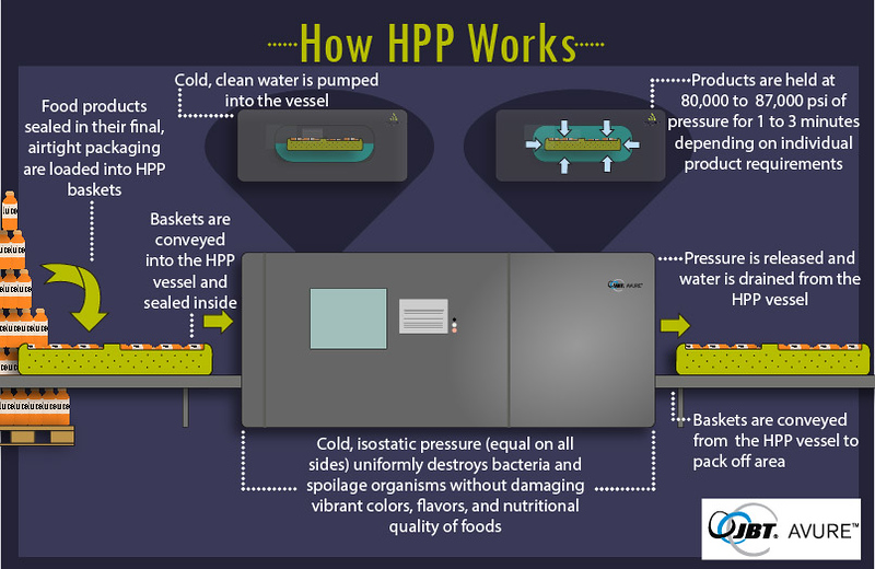 HPP processing