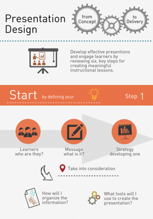 Presentation Design Infographic