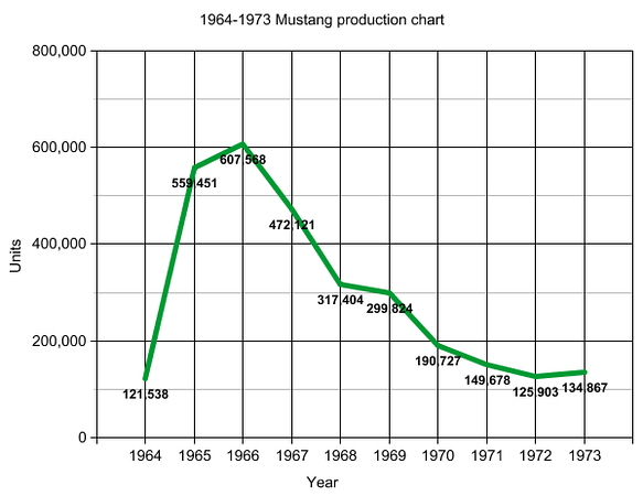 1964-1973_graph.png
