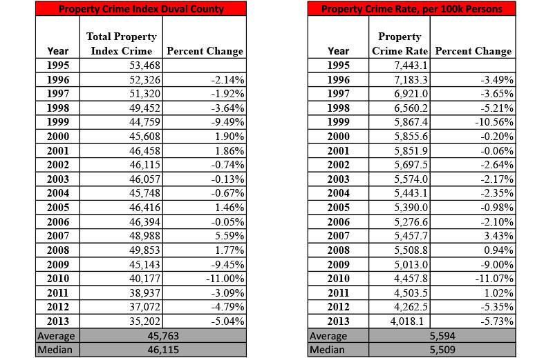 PropertyCrime_Duval_Tables.jpg