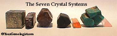 """Welcome to my mineral Gallery!The picture above represents a brief introduction to the shapes and characteristics of mineral specimens which are based on seven """"crystal systems."""" A more thorough explanation can be found at www.yourgemologist.com. Also, see the article """"Descriptive Crystal Habits.""""  Below are a few mineral links I've found on the Web that I like (this list will change over time): Mineralium.com - seems nice for online purchasing of minerals. Mindat.org yourgemologist.com"""