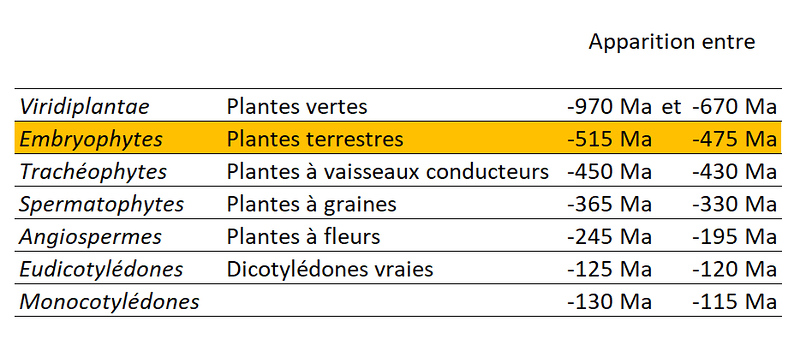Embryophytes date.jpg