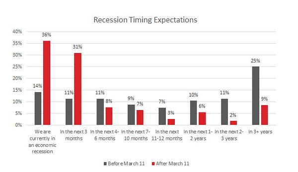 recession timing.jpg