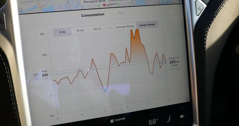 Tesla Model s power consumption chart