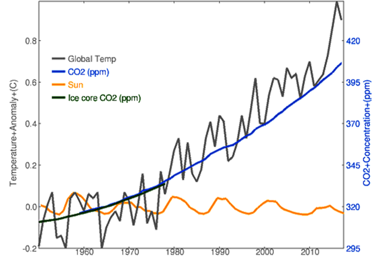 Global Temperature vs time and co2 copy.png