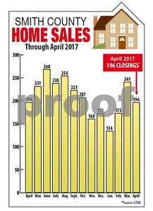 smith-county-home-sales-trend-down-but-indicators-remain-strong
