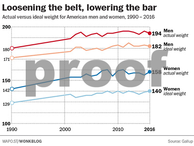 almost-half-of-overweight-people-in-america-dont-realize-theyre-overweight
