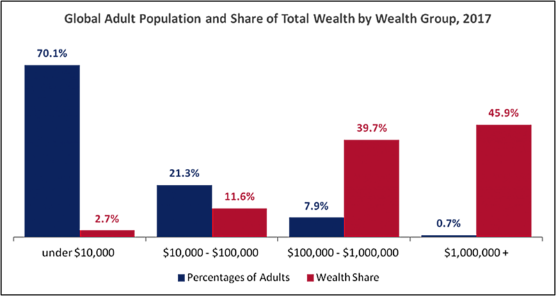 Global-share-of-wealth-by-wealth-group-768x409.png