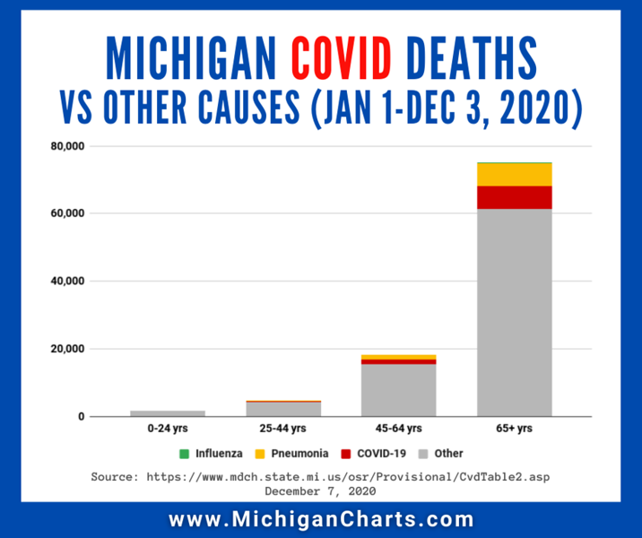 December 7 - COVID vs Other Causes Deaths - MichiganCharts.png