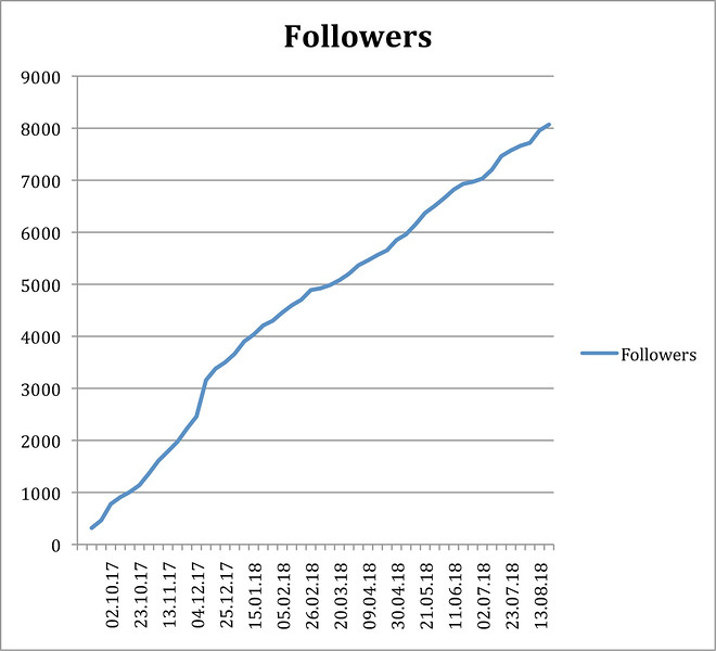 Microsoft Word - Followers2.docx