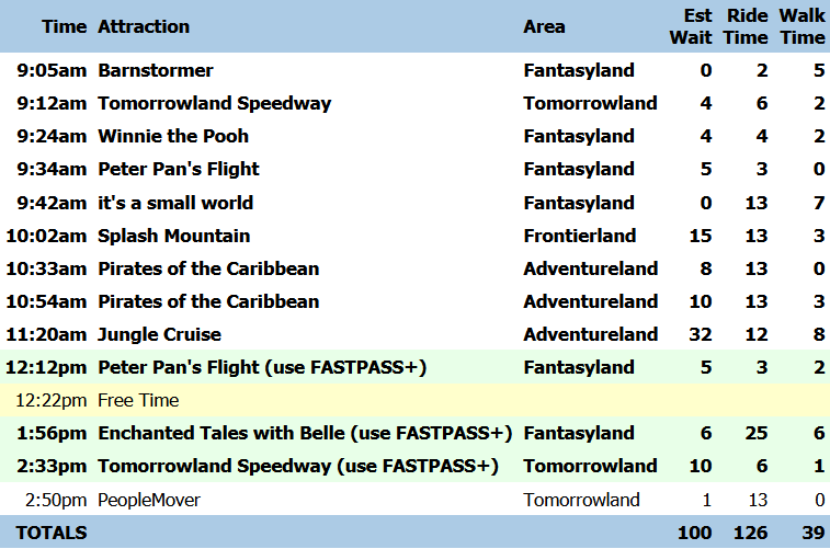 RideMax Sample Plan with Only FP+