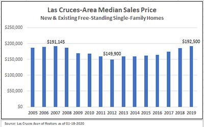 2020-01-27 Median Sales Price 2005-2019.png