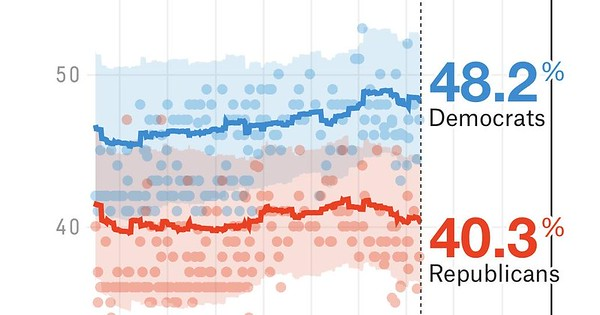 Democraten vs Republikeinen, mei 2020