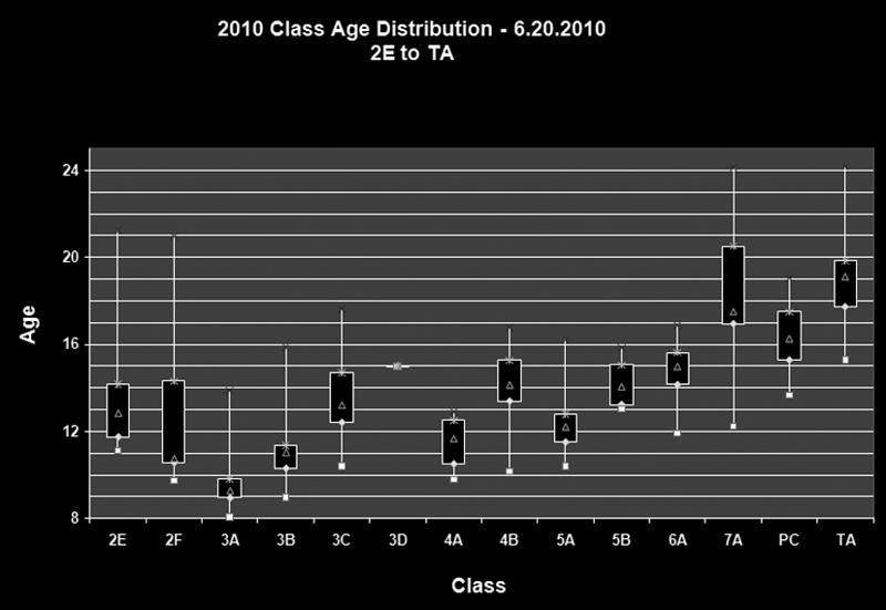 BoxPlotAgeDistribution2-6-26-2010.png