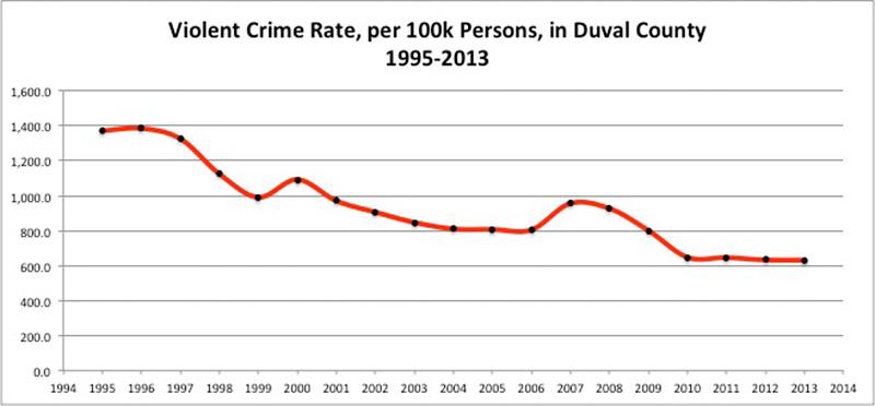violent_crime_rate_duval.jpg
