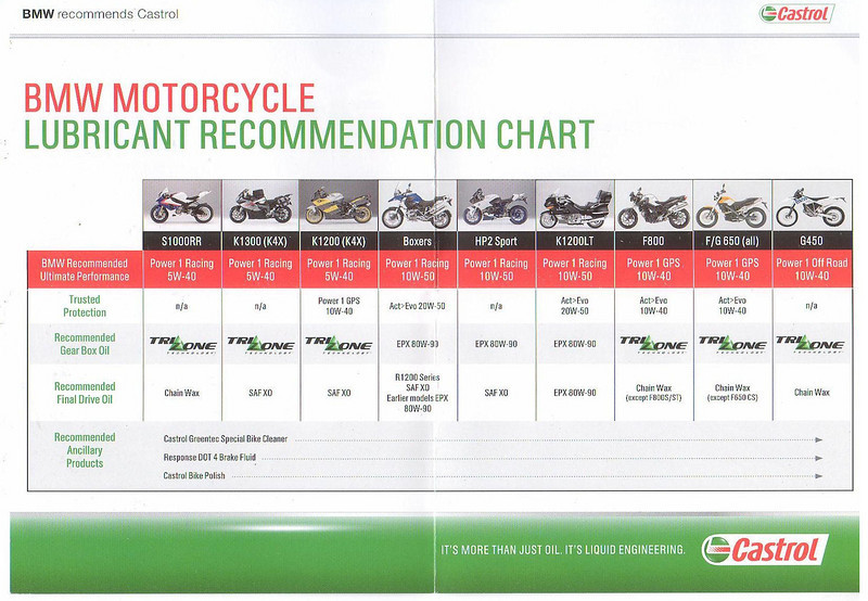BMW Motorcycle Lubricant Recommendation Chart - Castrol Engine oils and other lubricants Picked up at the Touratech motorcycle show Sept 2009