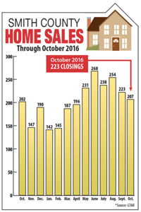 smith-county-home-sales-picking-up-after-septemberoctober-dip