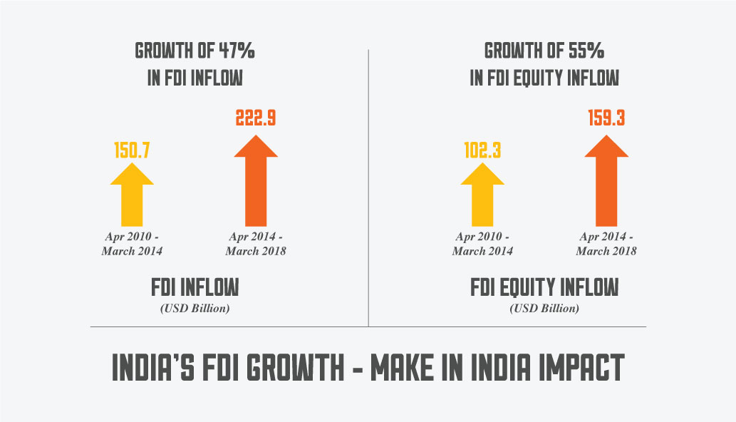 FDI Growth after Make In India