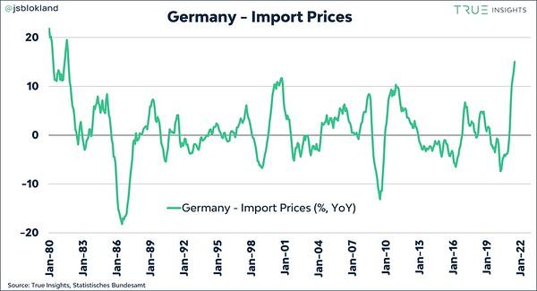 Duitsland, importprijzen, september 2021