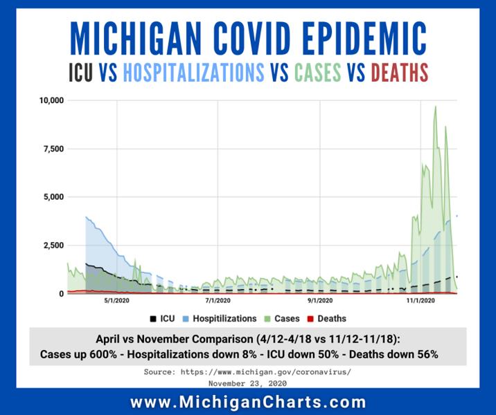 November 23 - CASES vs HOSPITALIZATIONS vs ICU vs DEATHS - MichiganCharts.png