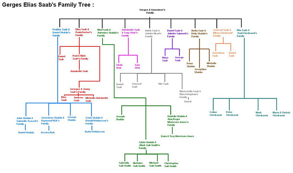 Girges and Genevieve Saab Family Tree