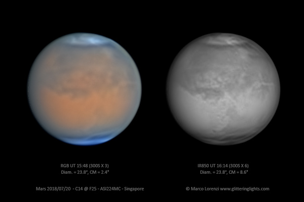 Mars with dust-storm on July 20, 2018