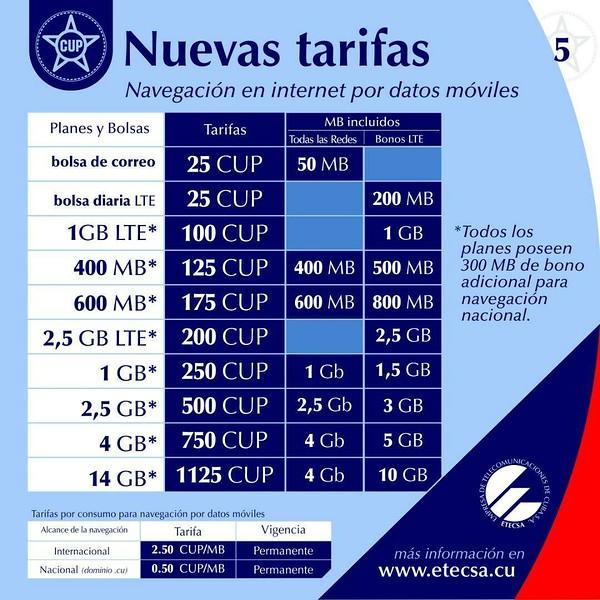 ETECSA Rates.jpg