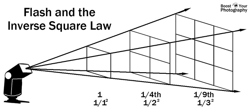 flash-inverse-square-law.jpg