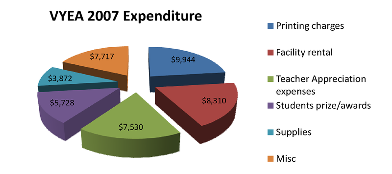 HIST-VYEA2007Expenditures.png