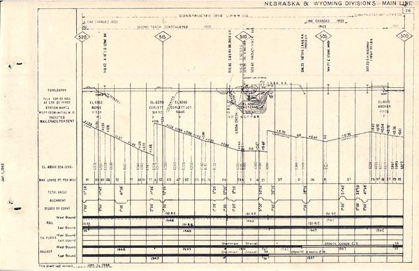 1950 Wyoming Division