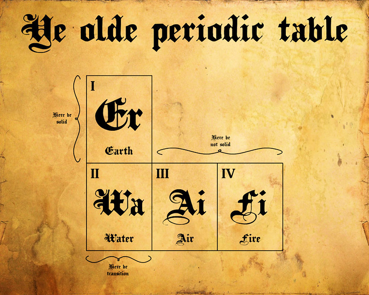 Period table of elements when Mark was born.