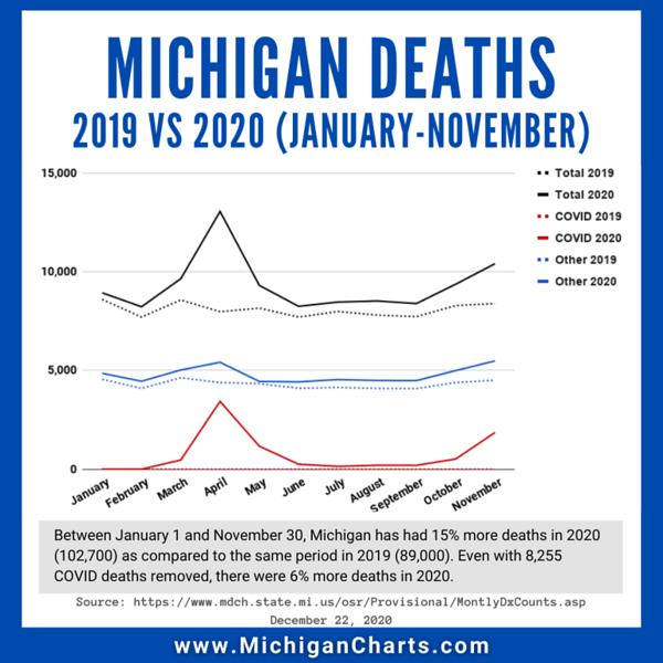 December 22 - 2019 vs 2020 Deaths - MichiganCharts.png