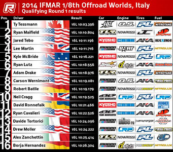 Worlds Messina 2014
