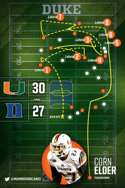 Football - Miami Hurricanes Return.jpg