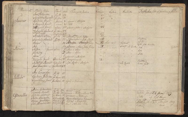 1815  kb Melsst. Hún (Stefán Arinbjörnsson)