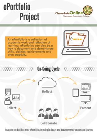 ePortfolios Infographic
