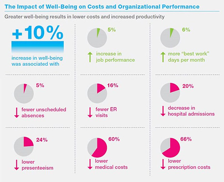 GSP-Cost-and-Performance-Impact-of-Wellbeing-web.jpg